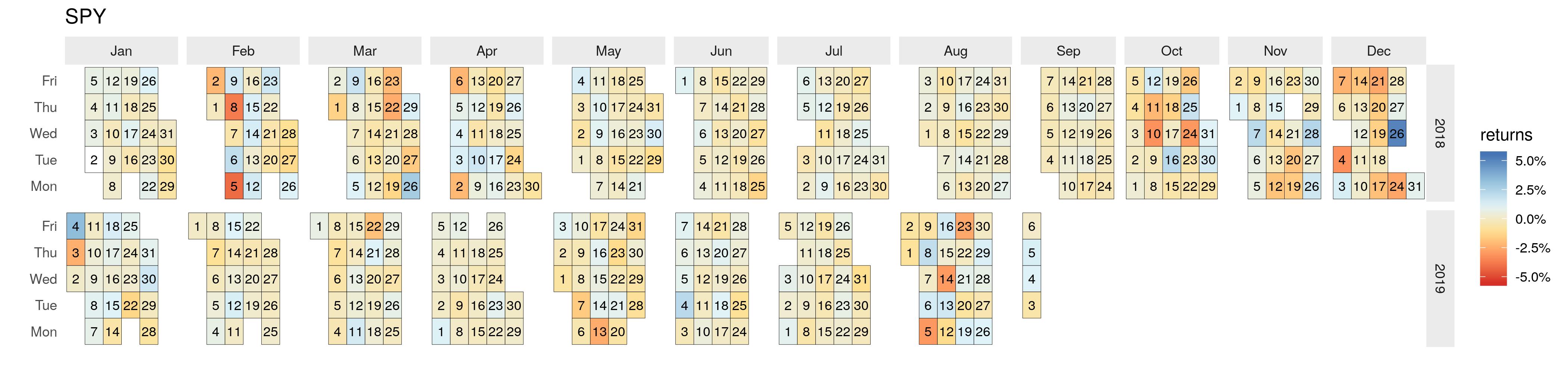 Calendar Heatmaps in ggplot